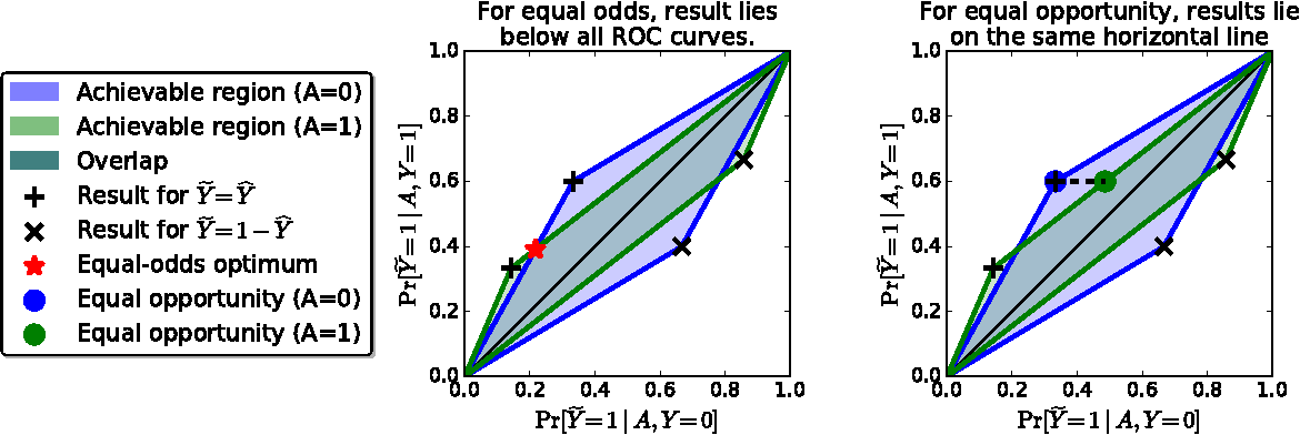 Figure 1 for Equality of Opportunity in Supervised Learning