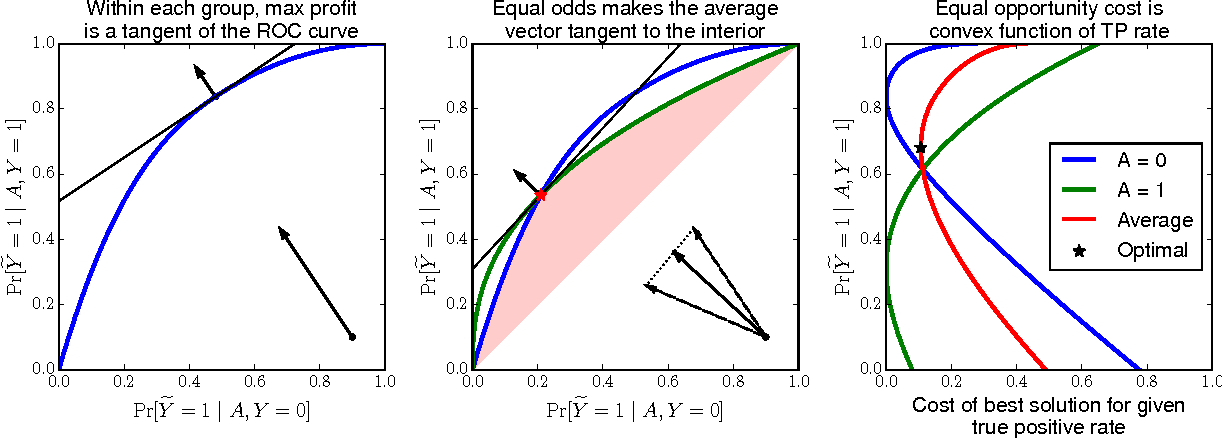 Figure 2 for Equality of Opportunity in Supervised Learning