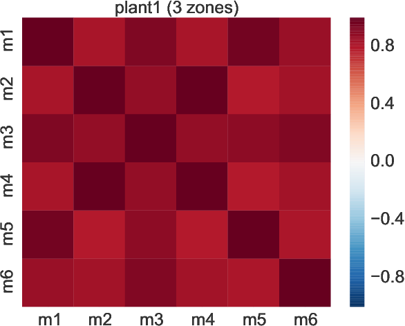 Figure 4 for A Probabilistic Machine Learning Approach to Detect Industrial Plant Faults