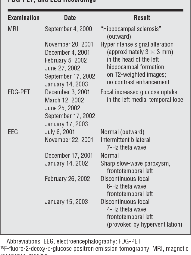 Table 1. Dates and Particular Findings of Sequential MRI, FDG-PET, and EEG Recordings