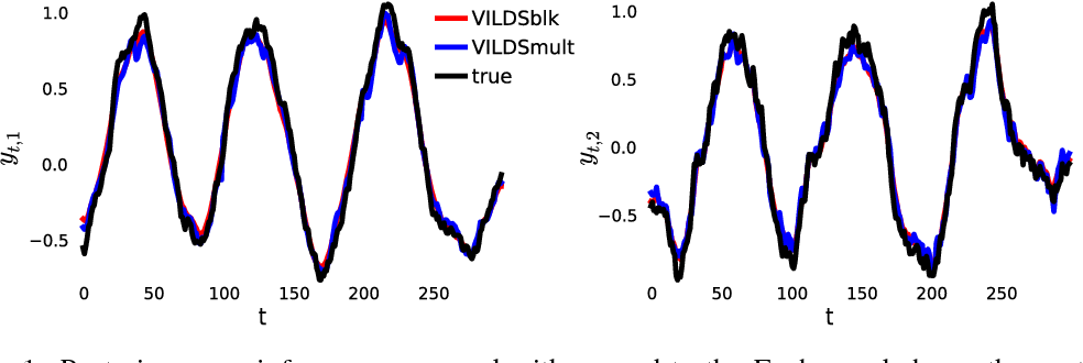 Figure 1 for Black box variational inference for state space models