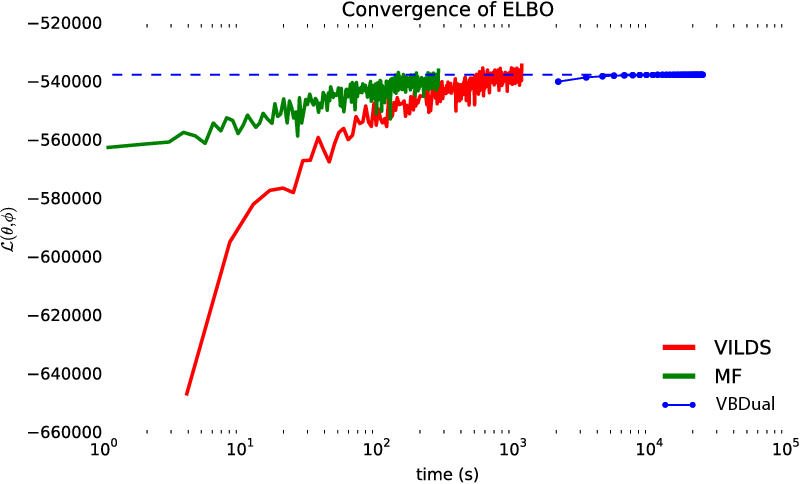 Figure 2 for Black box variational inference for state space models