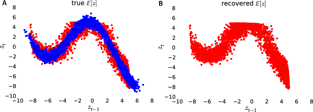 Figure 4 for Black box variational inference for state space models
