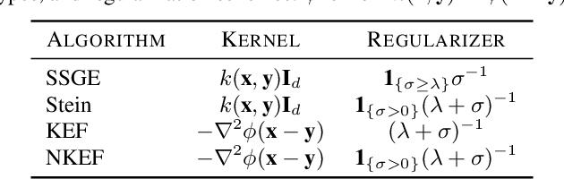 Figure 1 for Nonparametric Score Estimators
