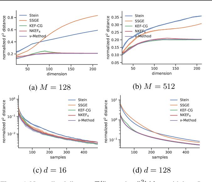 Figure 2 for Nonparametric Score Estimators