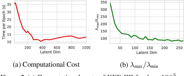 Figure 4 for Nonparametric Score Estimators