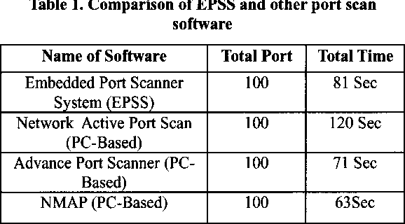 Table 1 from Embedded Port Scanner (EPSS) System using linux and