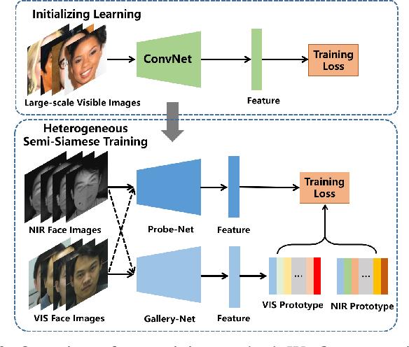 Figure 2 for Towards NIR-VIS Masked Face Recognition