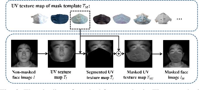 Figure 3 for Towards NIR-VIS Masked Face Recognition