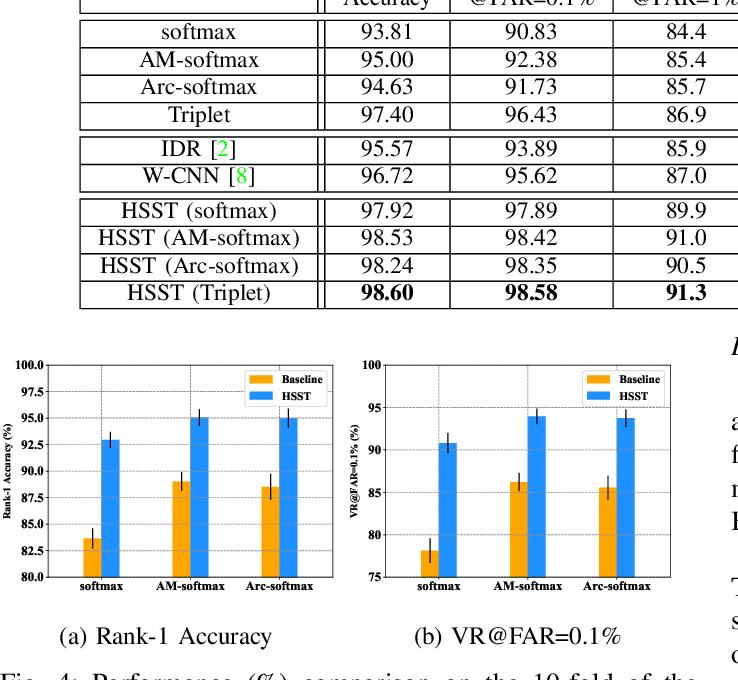 Figure 4 for Towards NIR-VIS Masked Face Recognition