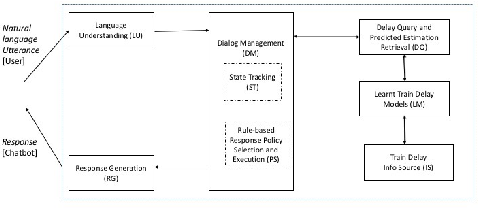 Figure 2 for A Train Status Assistant for Indian Railways