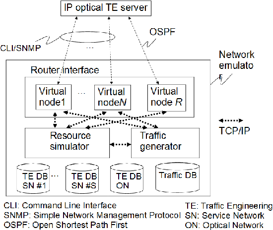 PDF] Protocol Proxy for OSPF Emulation - Semantic Scholar