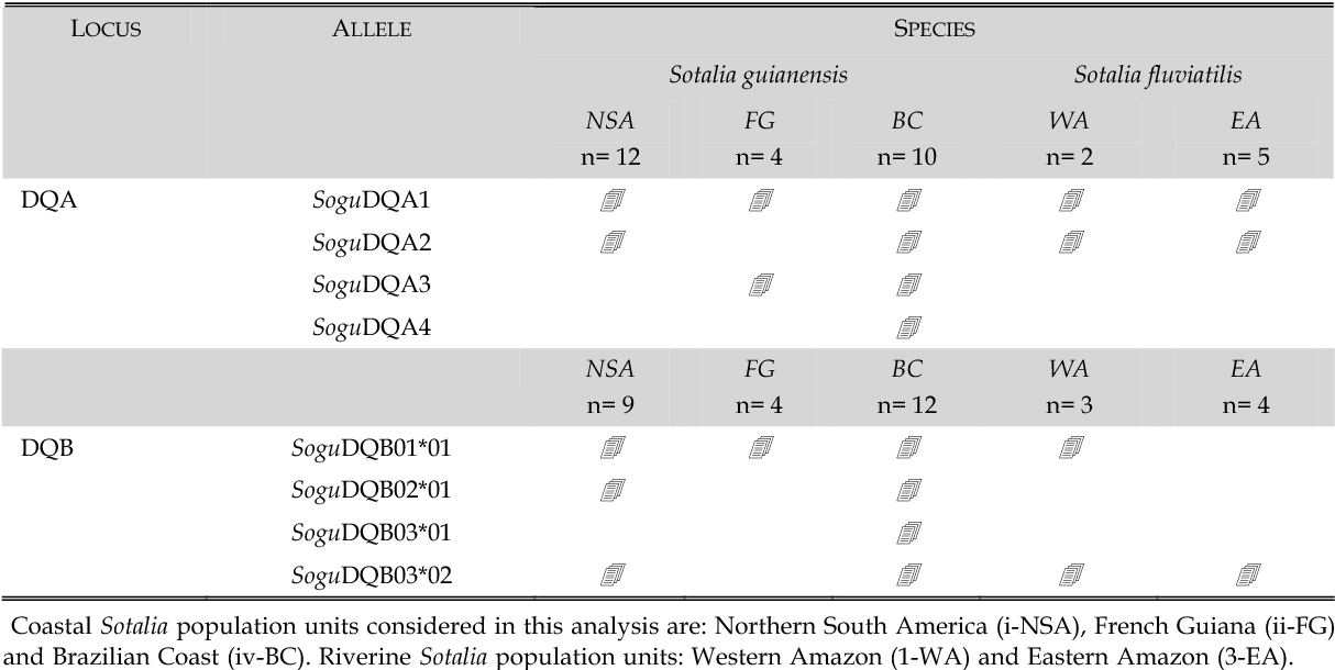 Table 5 From At Two C Lass Ii Loci Dqa Dqb In S Otalia