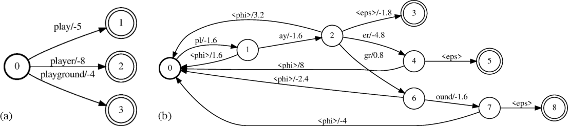 Figure 1 for Personalization Strategies for End-to-End Speech Recognition Systems
