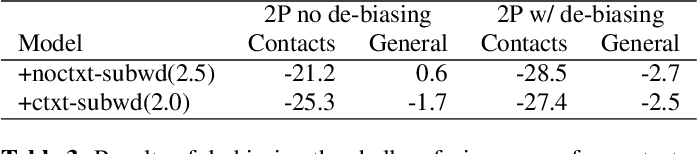 Figure 4 for Personalization Strategies for End-to-End Speech Recognition Systems
