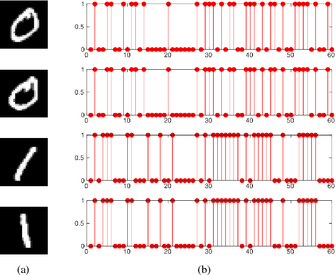 Figure 1 for Learning Discriminative Representation with Signed Laplacian Restricted Boltzmann Machine