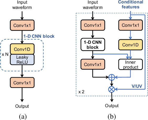 Figure 1 for Parallel waveform synthesis based on generative adversarial networks with voicing-aware conditional discriminators