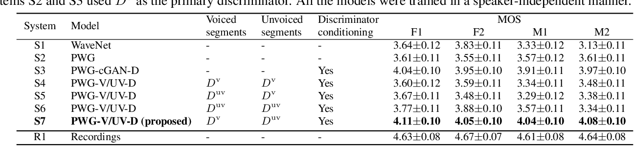 Figure 4 for Parallel waveform synthesis based on generative adversarial networks with voicing-aware conditional discriminators