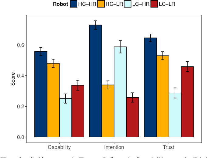 Figure 3 for Robot Capability and Intention in Trust-based Decisions across Tasks