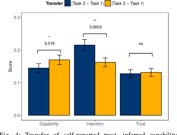 Figure 4 for Robot Capability and Intention in Trust-based Decisions across Tasks