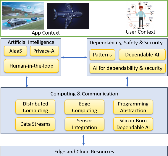 Figure 1 for TEACHING -- Trustworthy autonomous cyber-physical applications through human-centred intelligence