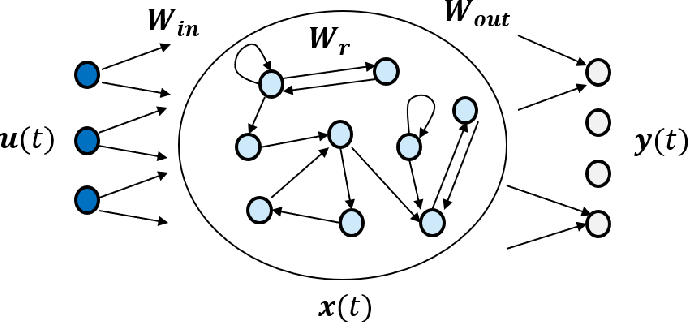 Figure 3 for TEACHING -- Trustworthy autonomous cyber-physical applications through human-centred intelligence