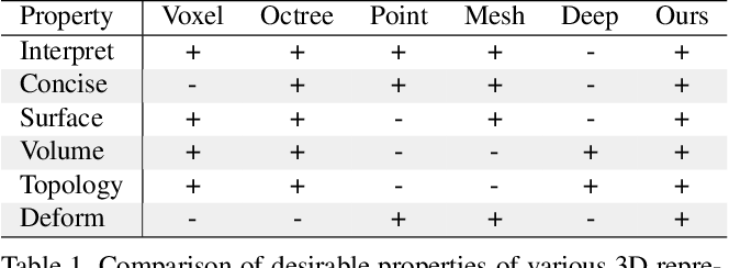 Figure 1 for Learning Shape Templates with Structured Implicit Functions