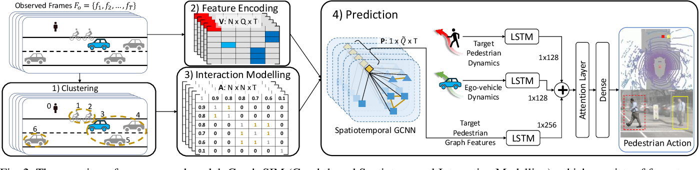 Figure 2 for Graph-SIM: A Graph-based Spatiotemporal Interaction Modelling for Pedestrian Action Prediction