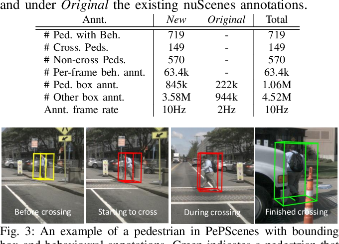 Figure 3 for Graph-SIM: A Graph-based Spatiotemporal Interaction Modelling for Pedestrian Action Prediction