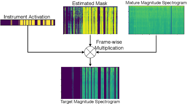 Figure 3 for Multitask learning for instrument activation aware music source separation