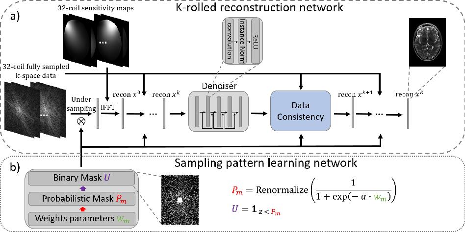 Figure 1 for Extending LOUPE for K-space Under-sampling Pattern Optimization in Multi-coil MRI