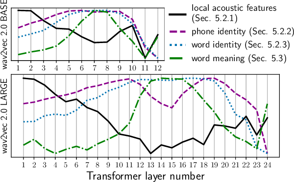 Figure 1 for Layer-wise Analysis of a Self-supervised Speech Representation Model