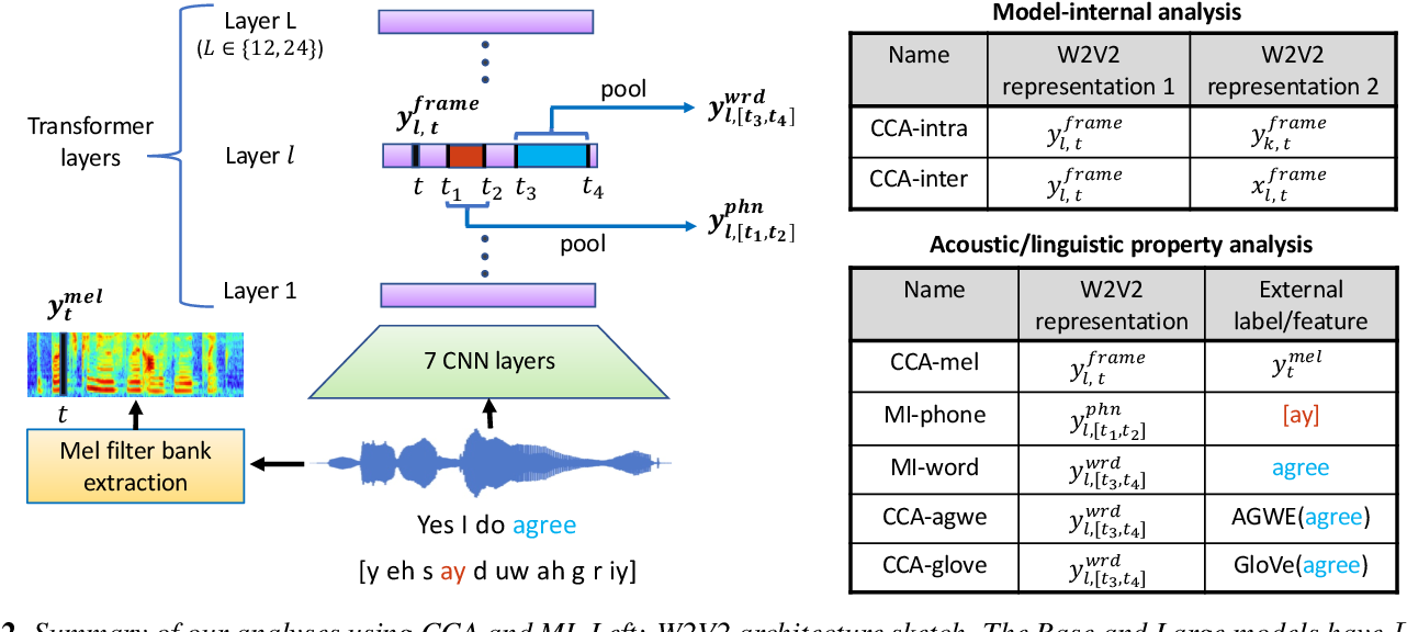 Figure 3 for Layer-wise Analysis of a Self-supervised Speech Representation Model