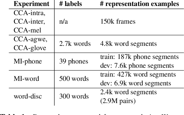 Figure 2 for Layer-wise Analysis of a Self-supervised Speech Representation Model
