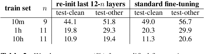 Figure 4 for Layer-wise Analysis of a Self-supervised Speech Representation Model