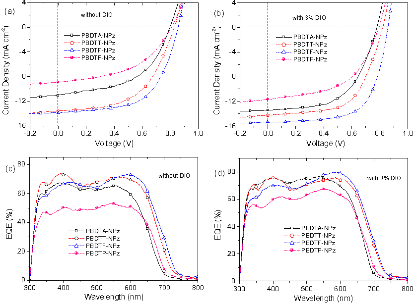 Side-Chain Influence of Wide-Bandgap Copolymers Based on Naphtho[1,2