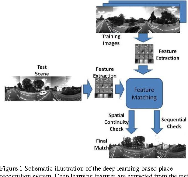 Figure 1 for Convolutional Neural Network-based Place Recognition