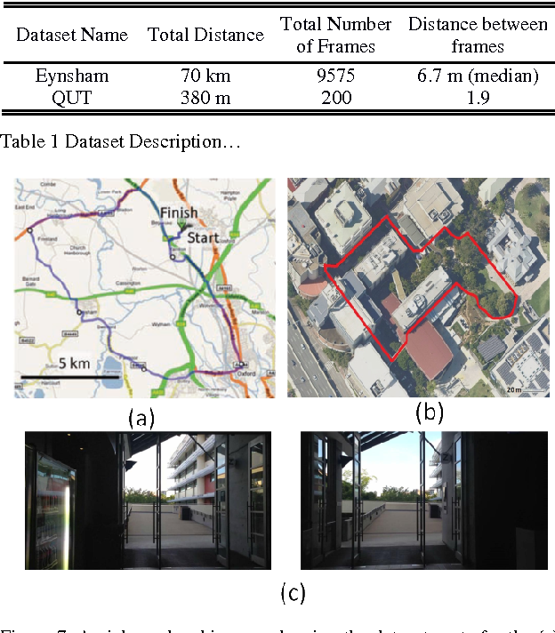 Figure 2 for Convolutional Neural Network-based Place Recognition