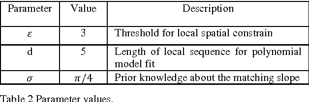 Figure 4 for Convolutional Neural Network-based Place Recognition