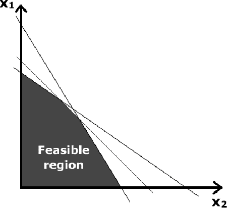 Figure A.1: Feasible region: a series of linear constraints on two variables produces a region of possible values for those variables. Solvable problems will have a feasible region in the shape of a simple polygon [69].