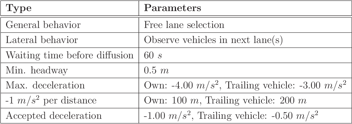 Table B.3: Lane change parameters in VISSIM-controlled simulations (VISSIM default setting).