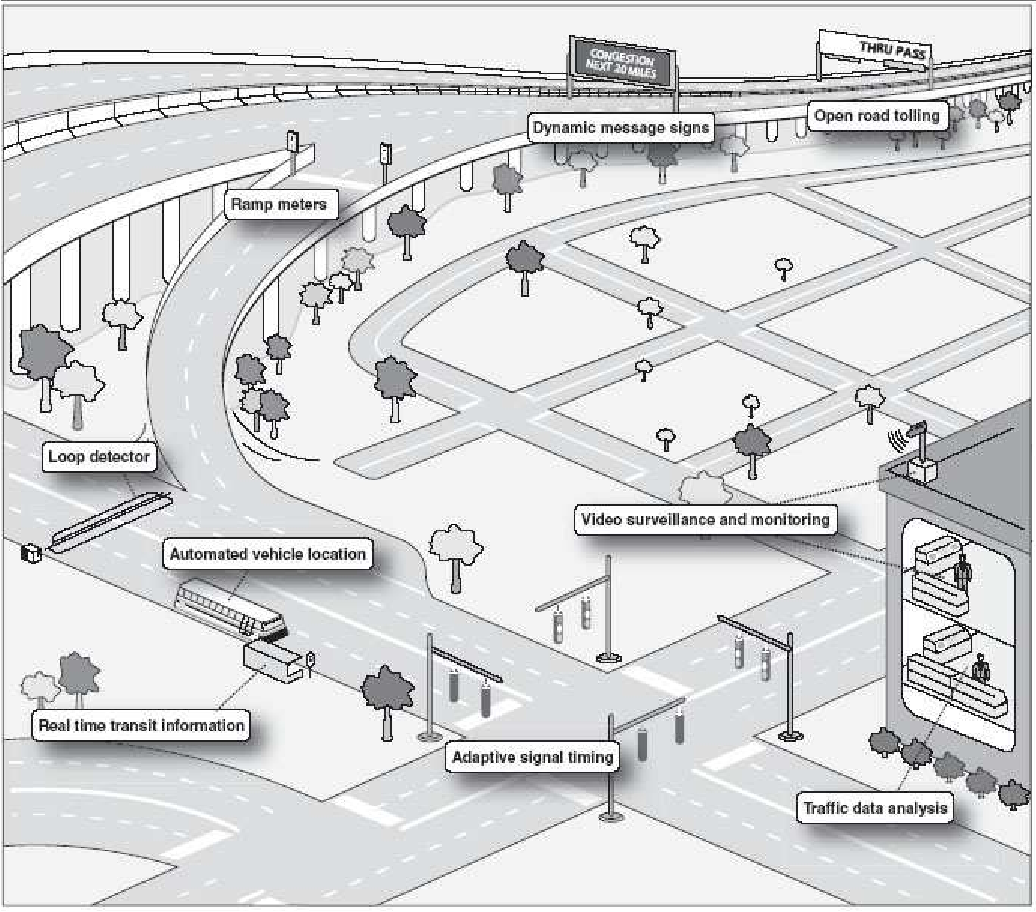 Figure 1.2: Examples of ITS technologies that can be deployed and integrated in urban areas.