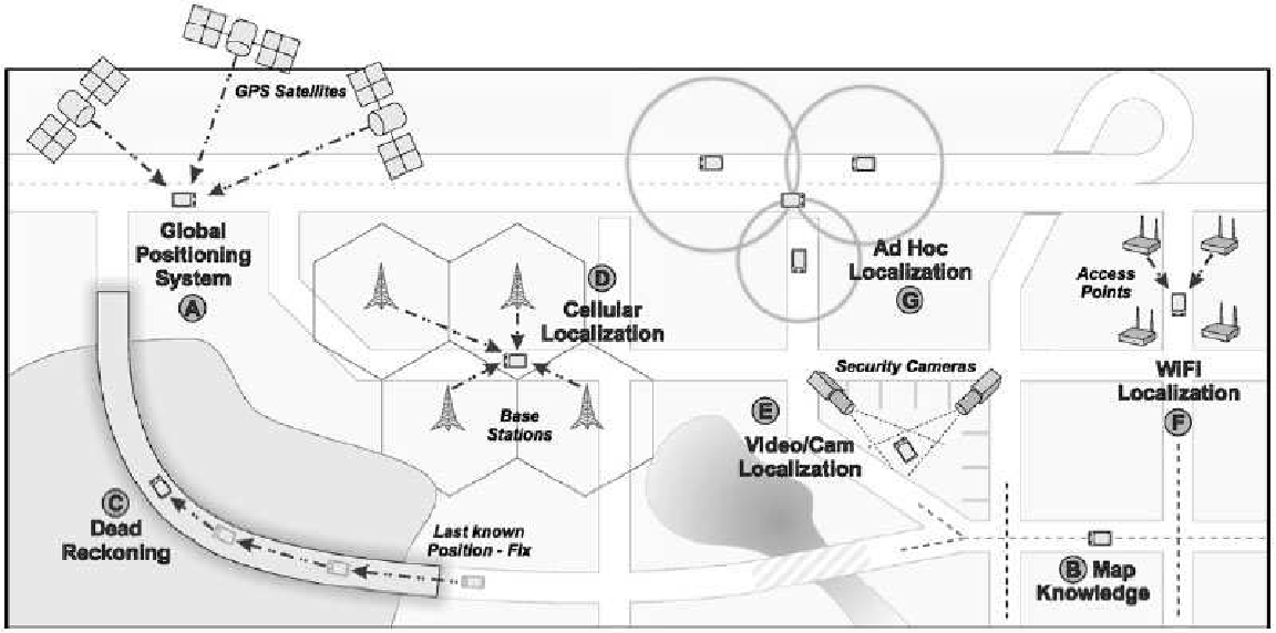Figure 2.2: Several localization techniques for VANETs.
