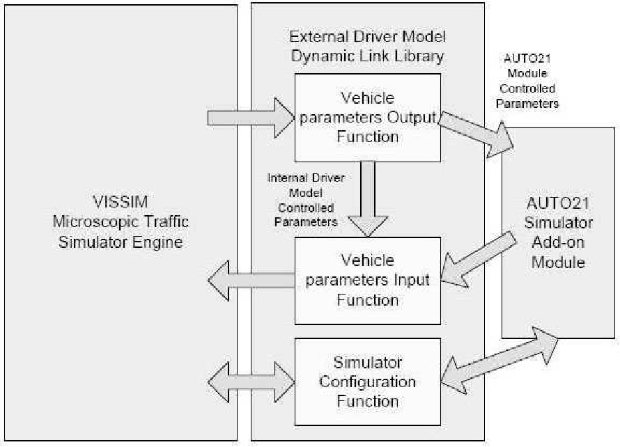 Figure 2.4: Accessing VISSIM vehicle parameters [31].