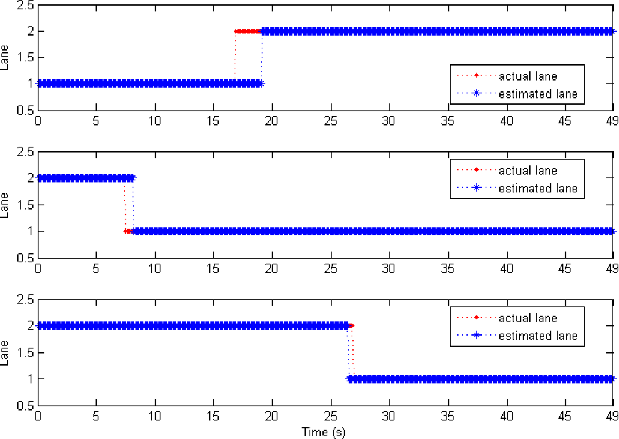 Figure 4.9: Simulation result for three cars (car 1 to car 3 from top to bottom) on a two-lane highway.