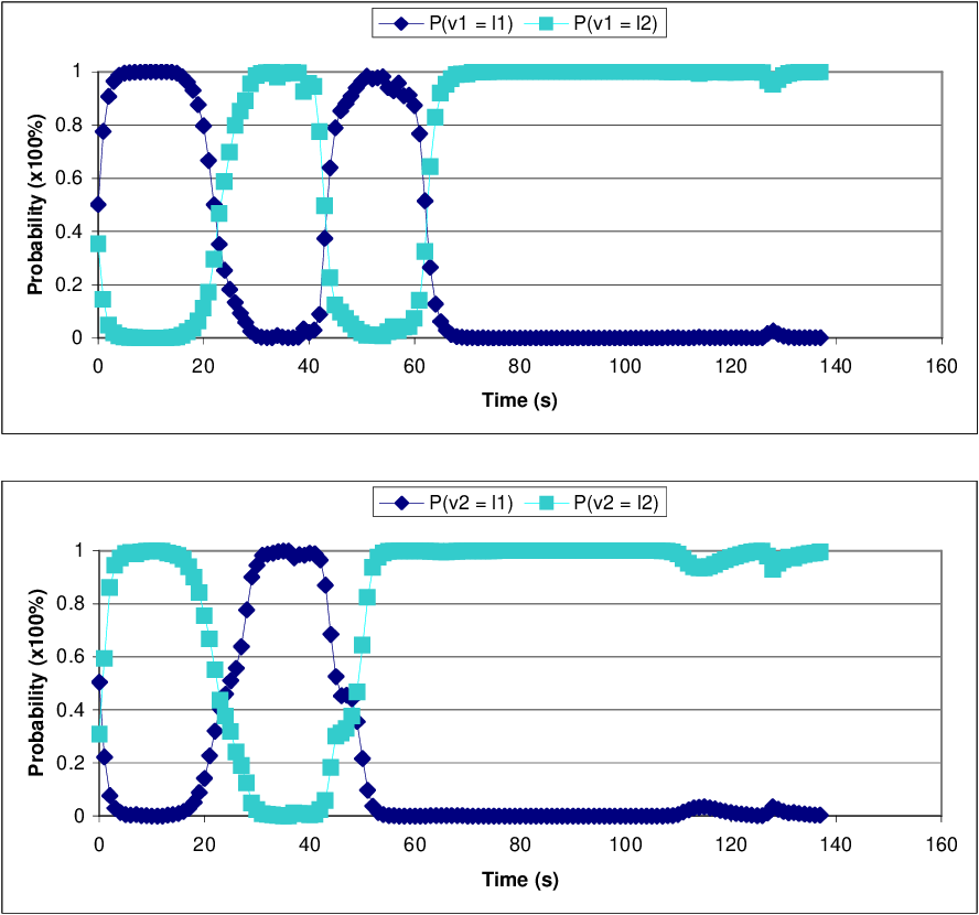 Figure 4.21: Improved probability distribution for experiment with GPS measurement filtering.