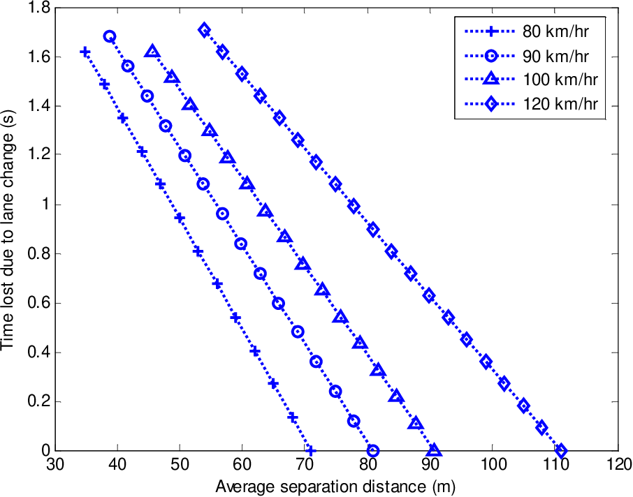 Figure 5.15: Time cost versus average separation distance.