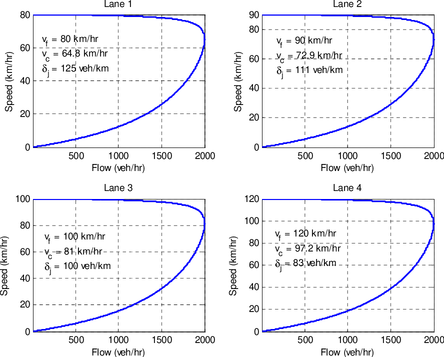 Figure 5.16: Speed-flow relationships for simulations.
