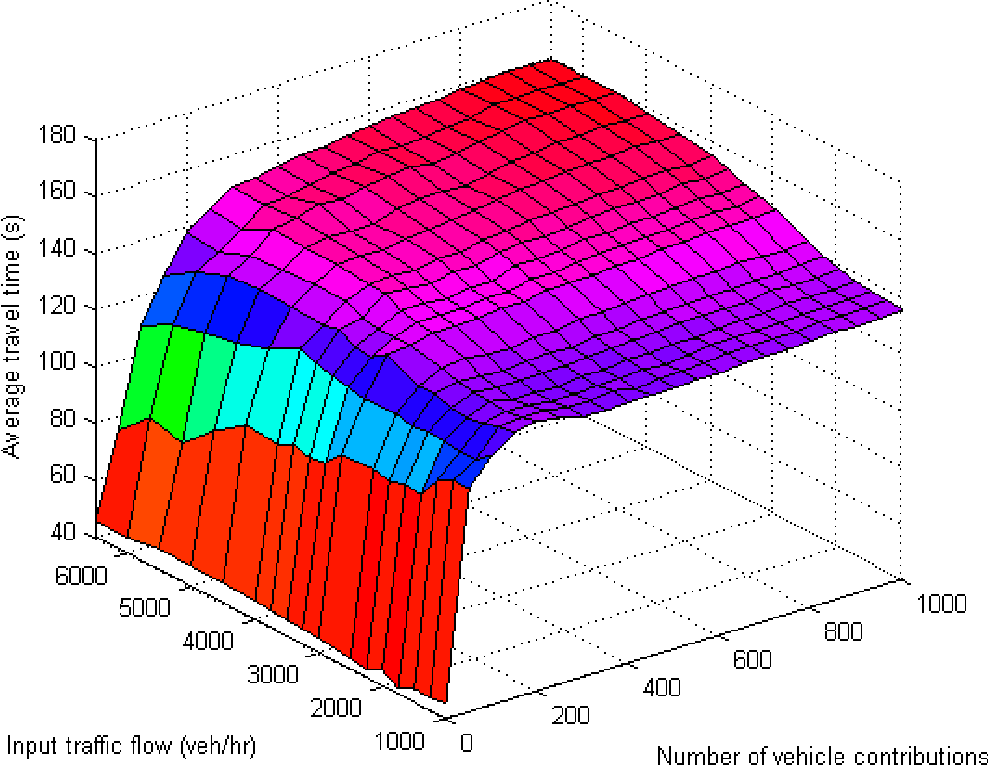 Figure 5.18: Trend of increased average travel time as input flow increases from 1000 veh/hr to 6500 veh/hr.