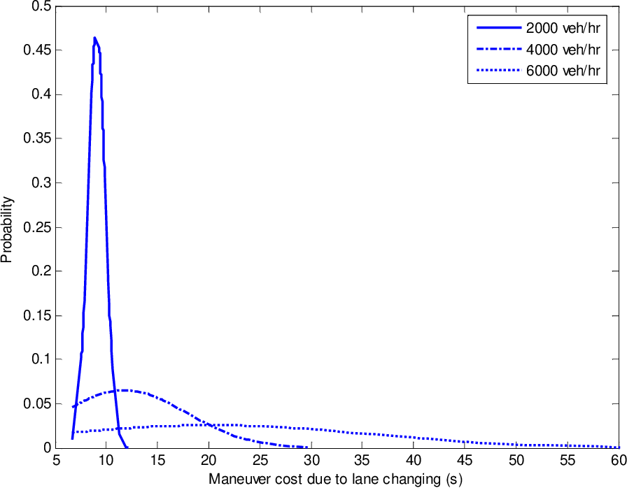 Figure 5.19: Probability distributions of maneuver cost due to lane-change.